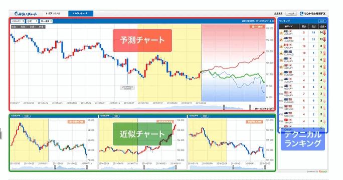 未来予想チャート(未来予測チャート)とは