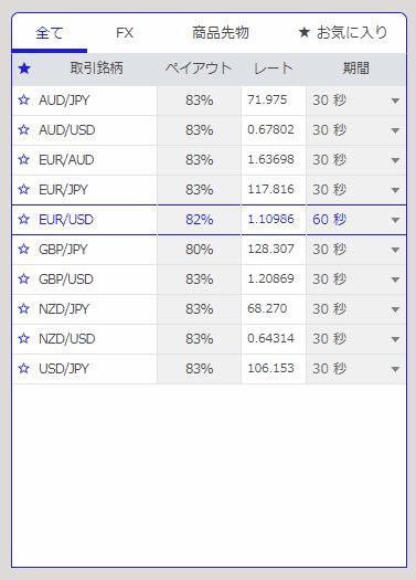 ザオプション/the optionのペイアウト倍率の評判・評価