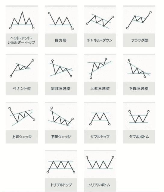 「オートチャーティスト」で検出できるチャートパターン